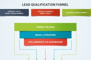 Lead Qualification Funnel