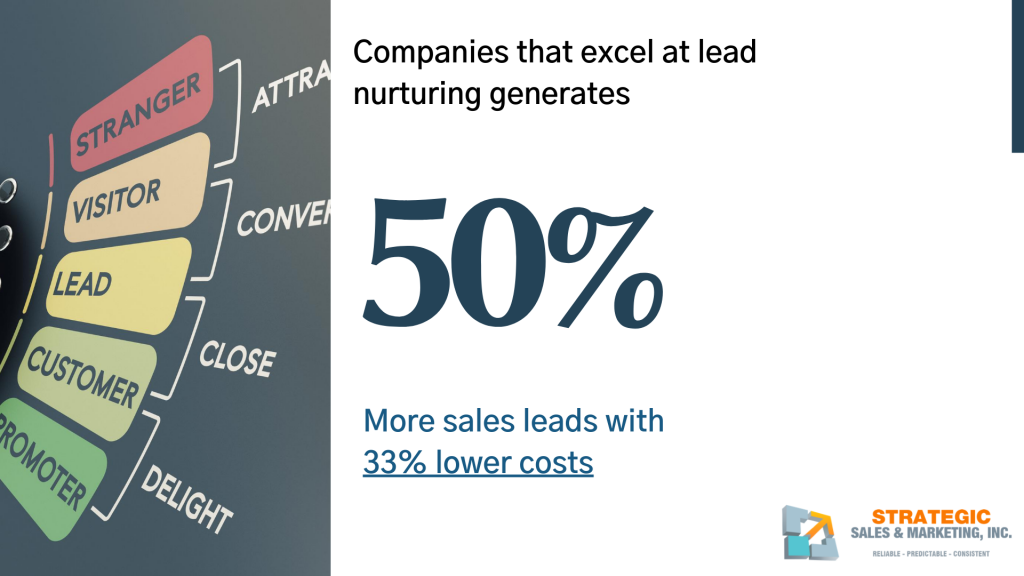 50% lead nurturing